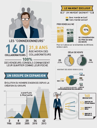 infographie Groupe immobilier