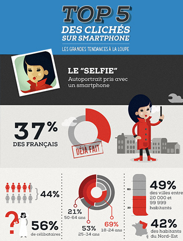 infographie pour Sony Xperia