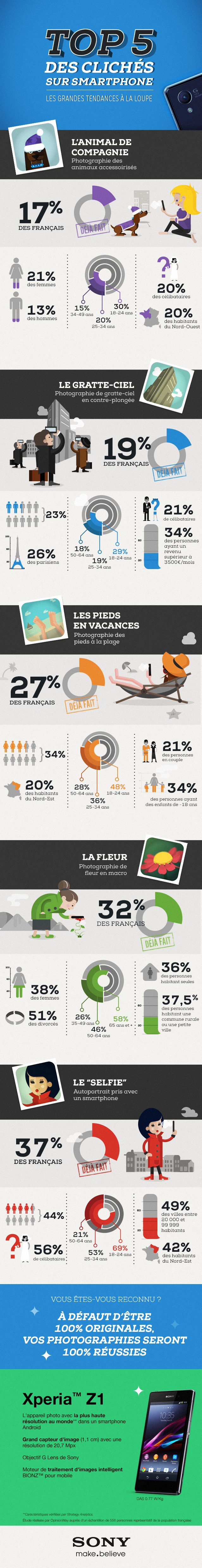 infographie_top5-des-cliches-sur-smartphone-XPERIA-Z1_by_Cedric-Audinot