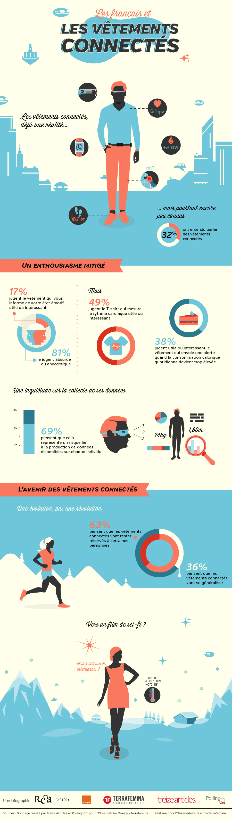 vetements_connectes_infographie_by_Cedric_Audinot