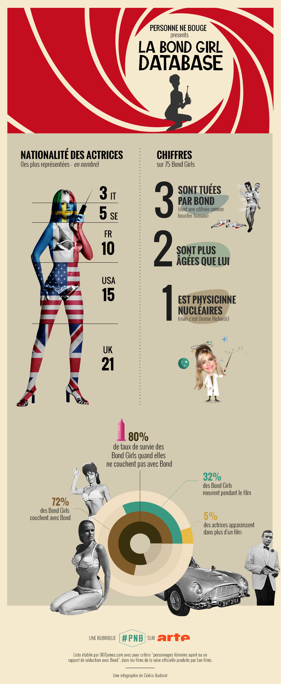 PNB_infographie_Bond-girls_by_Cedric-Audinot