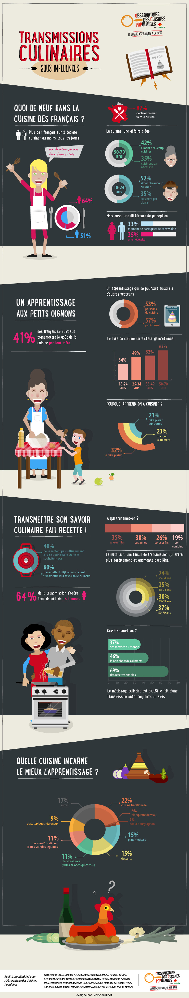 infographie_by_Cedric-Audinot_Lesieur_observatoir-des-cuisines-populaires