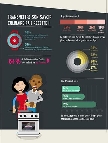 infographie pour Lesieur