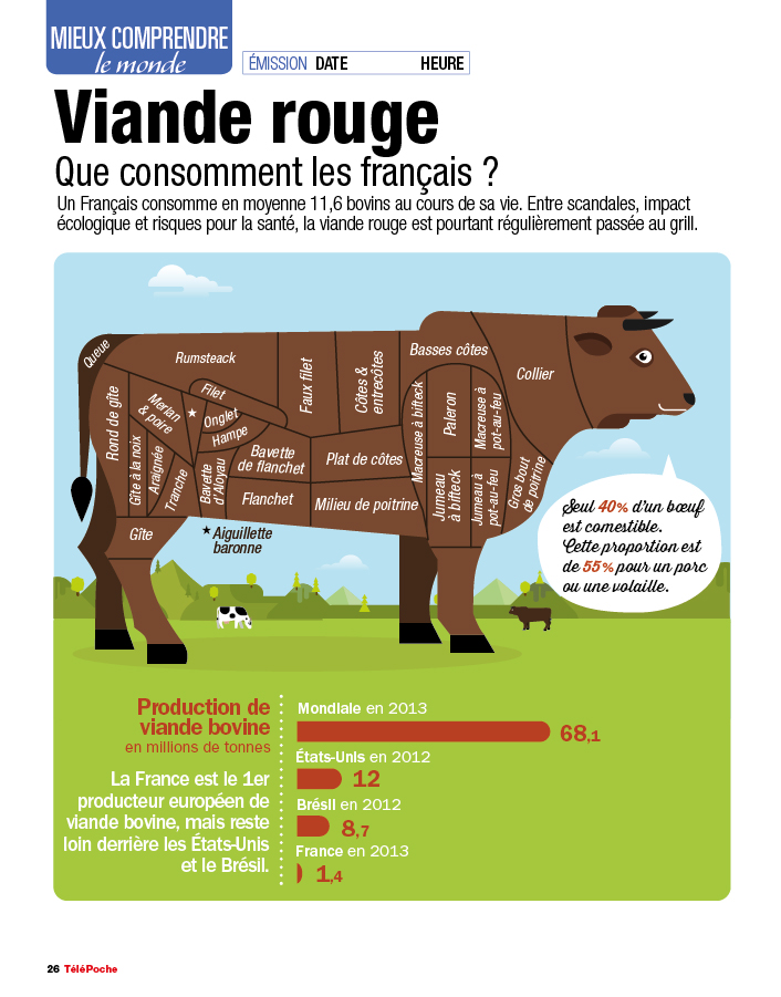 infographie_viande-rouge1_by_Cedric-audinot