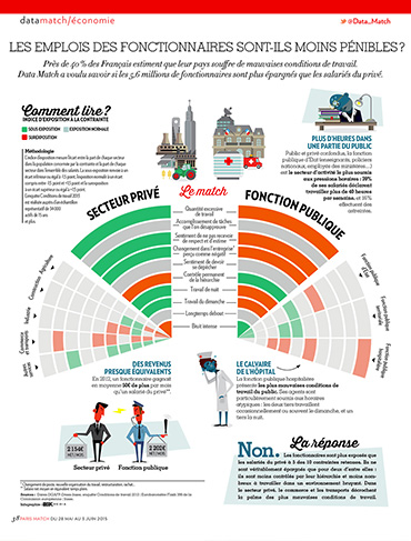 Dataviz Paris Match emplois