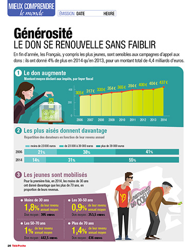 infographie dataviz «les dons»