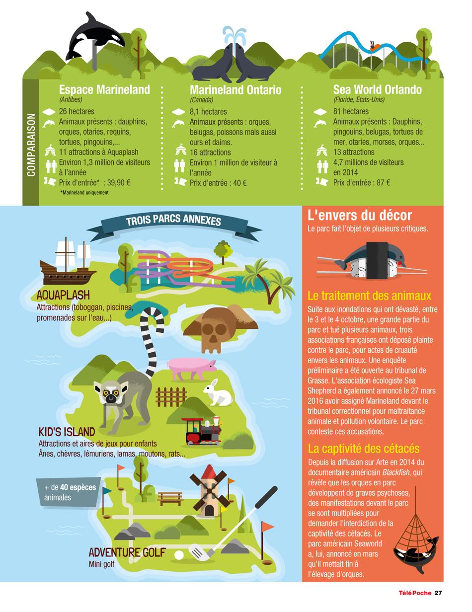 TELESTAR_MONDADORI_infographie_cartographie_Marineland_2_by_Cedric-AUDINOT