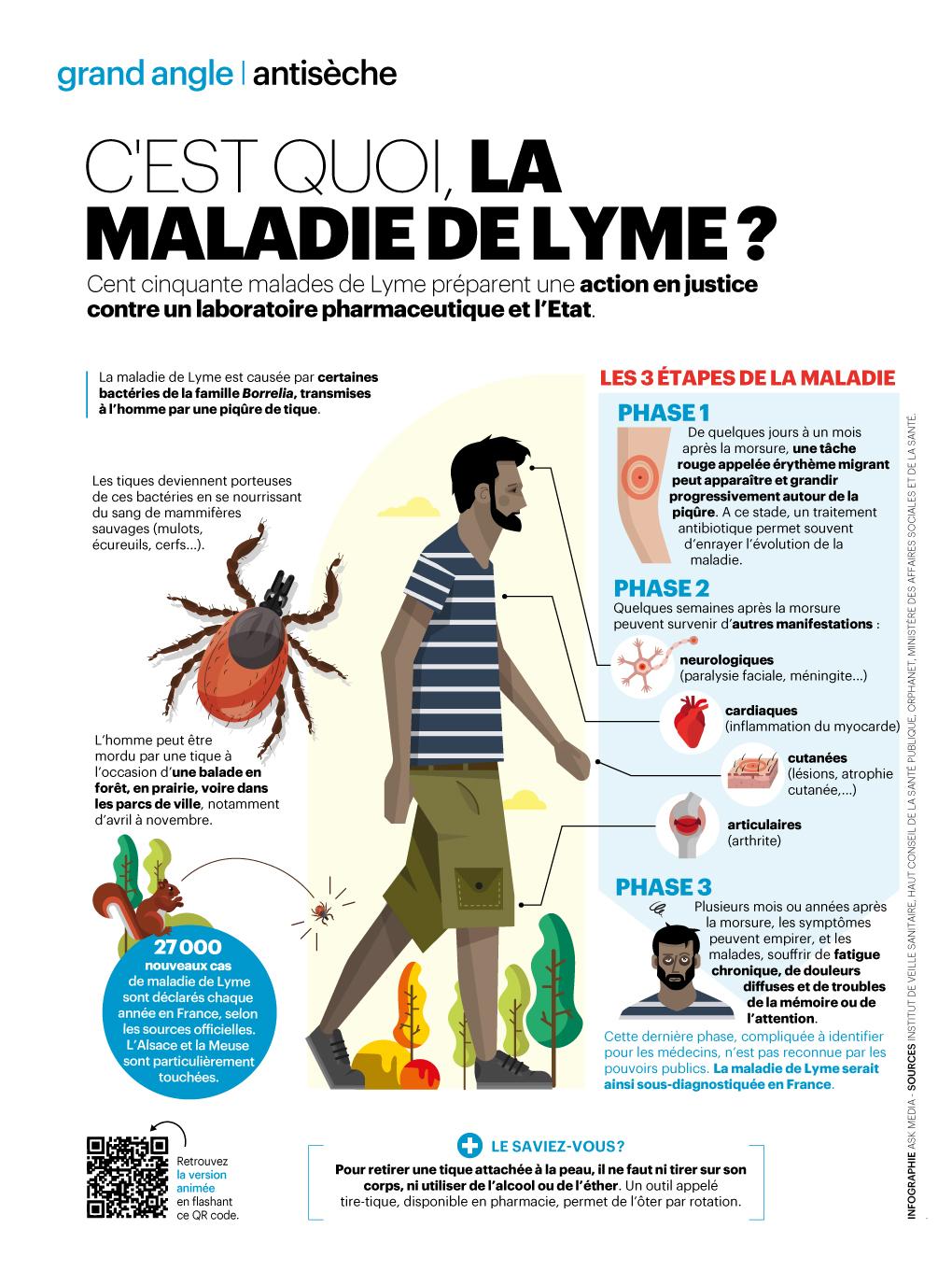 infographie_le_parisien_magazine_cest_quoi_la_maladie_de_lyme_by_Cedric-AUDINOT