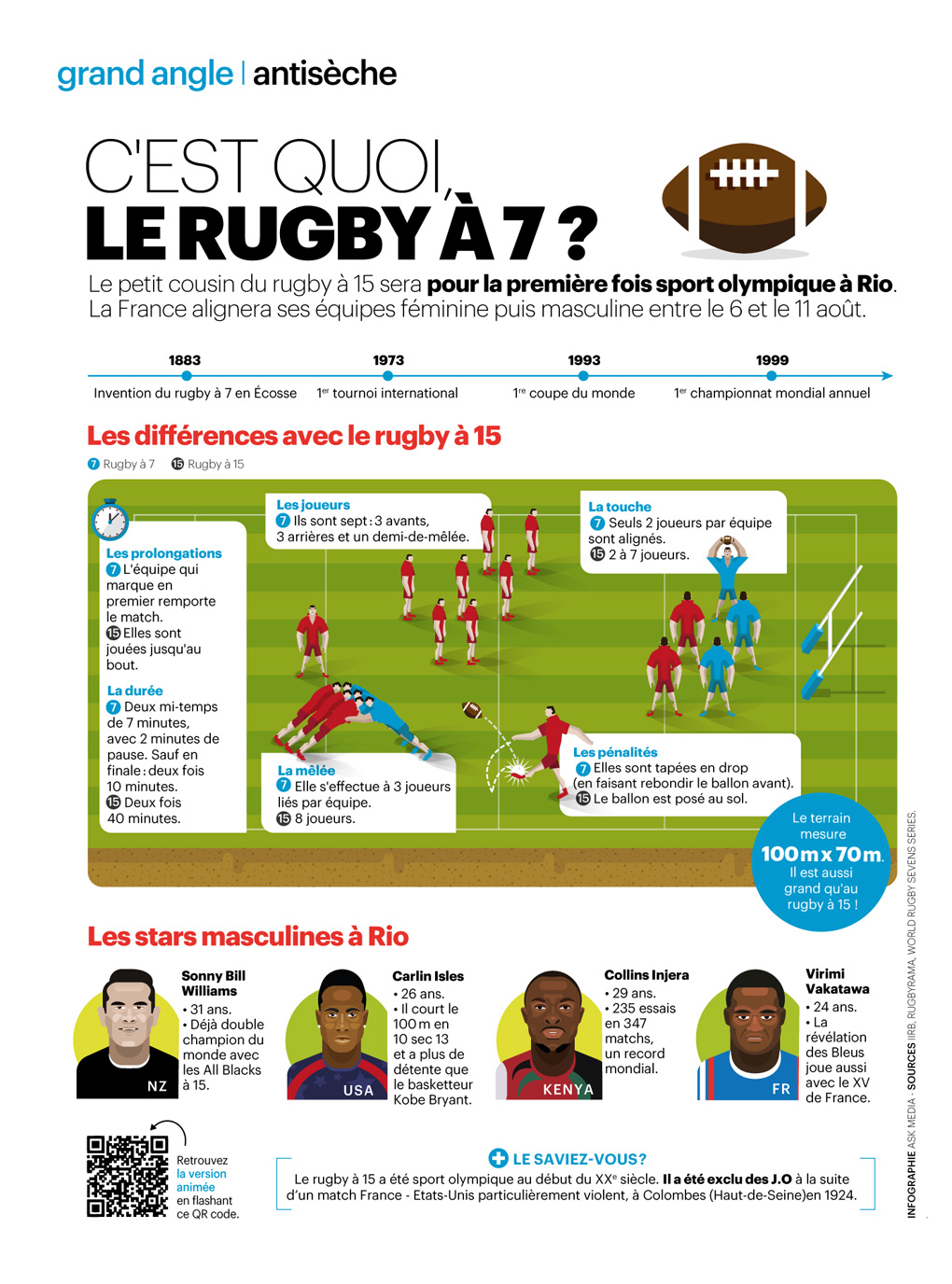 infographie_parisien_magazine_quoi-le-rugby-a-7_by_Cedric-AUDINOT