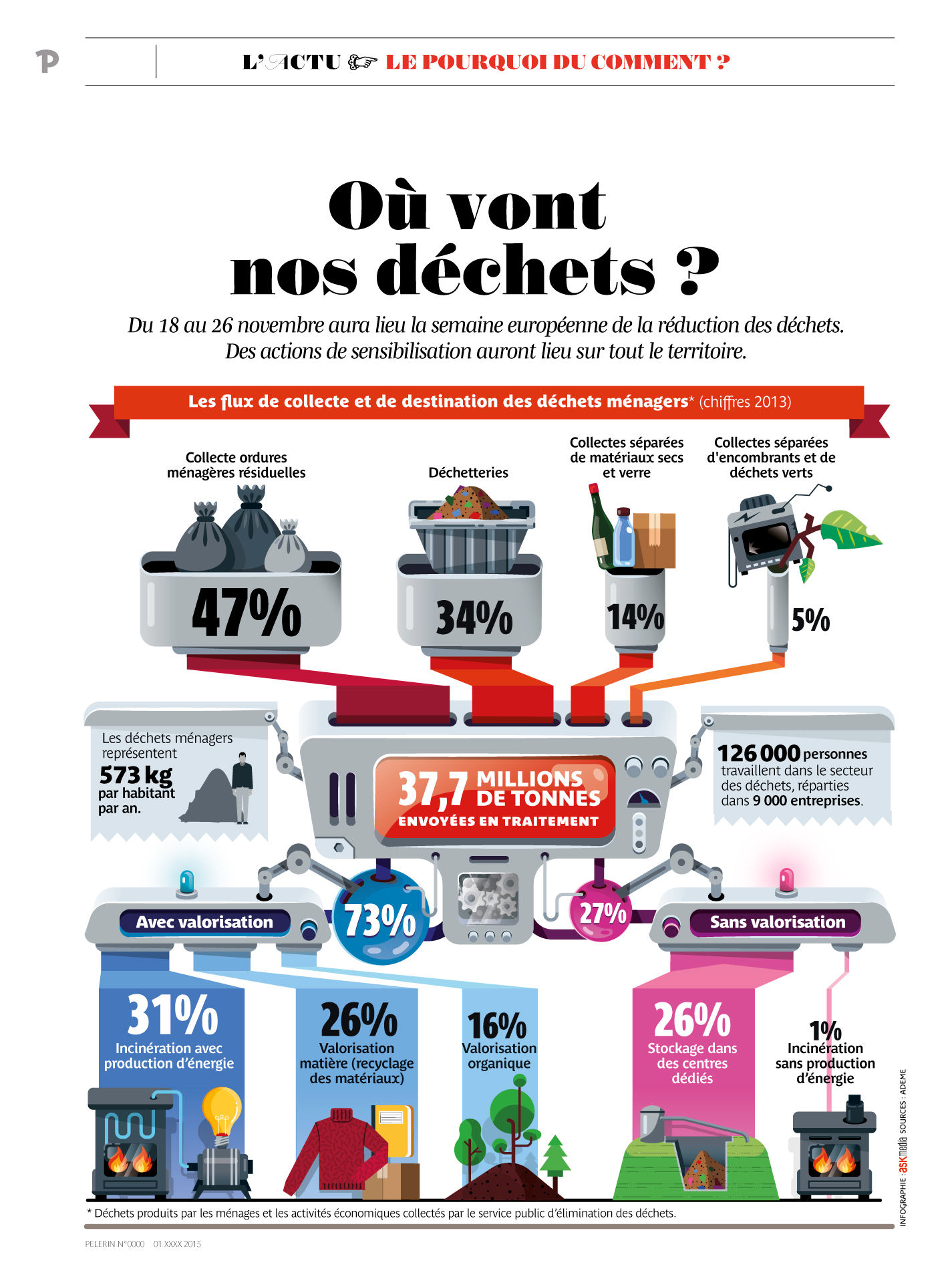 infographie_Gestion_ou-dechets_by_Cedric-Audinot