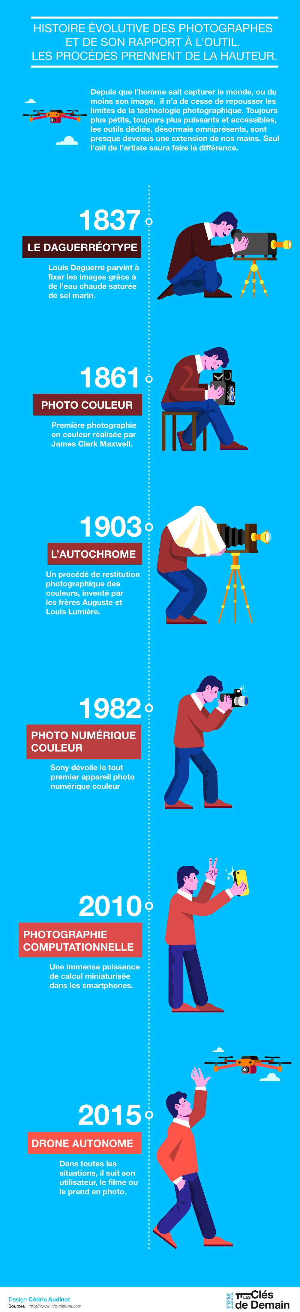 infographie_by_Cedric-Audinot_IBM_photo-numerique-etapes
