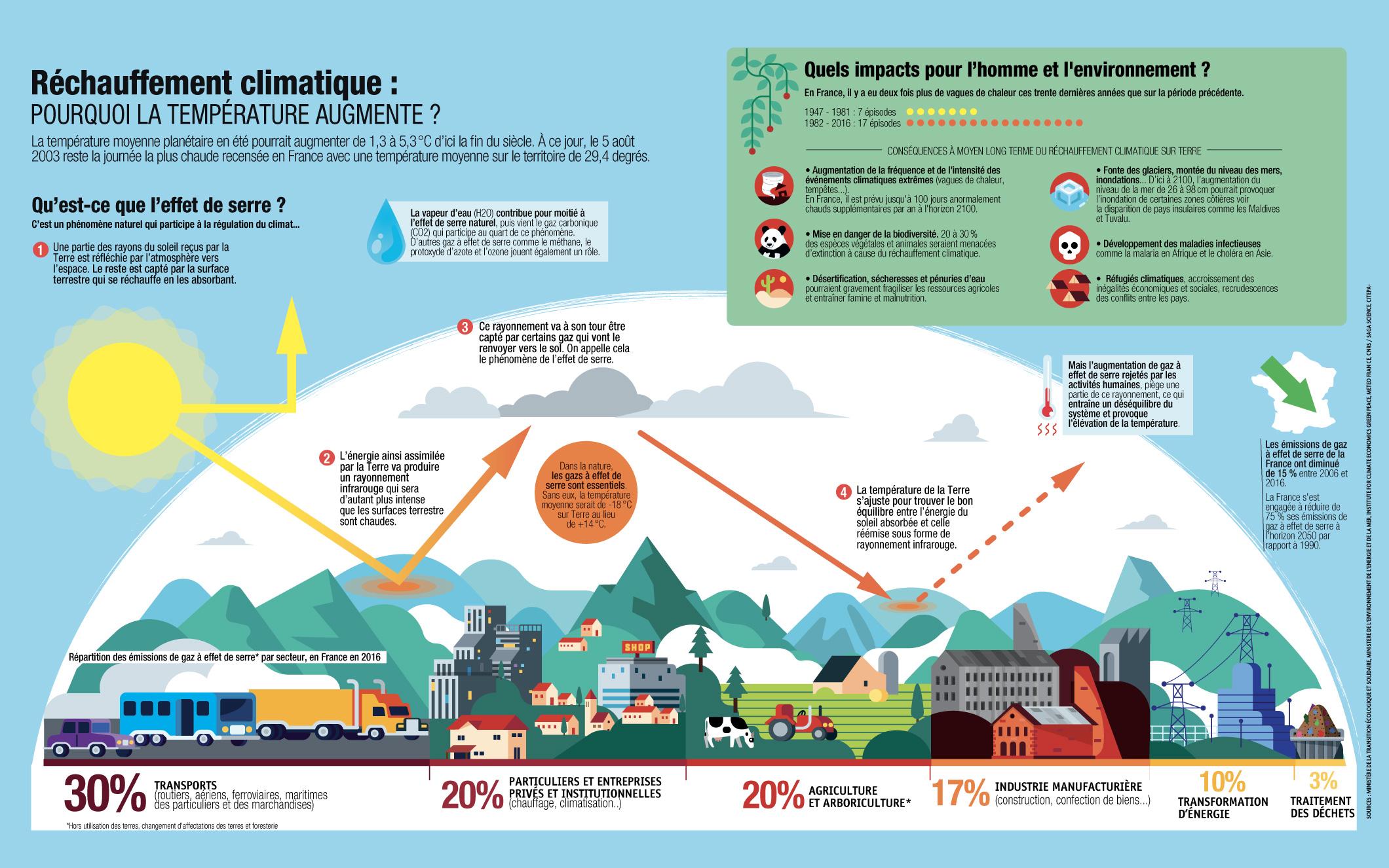 infographie sur le réchauffement climatique
