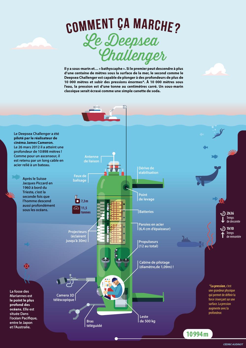 infographie comment ça marche le Deep Sea Challenger